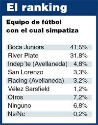 Porcentajes de hinchas de cada equipo por ciudad